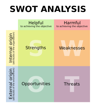swot analysis of ceo Learn how to use a swot analysis using an example and simple checklist use it to capitalise strengths, overcome weaknesses, exploit opportunities and counter threats.